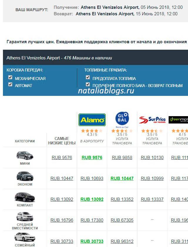 Сколько стоит аренда авто в Греции? Аренда авто в Греции цены. Российские права в Греции при аренде авто