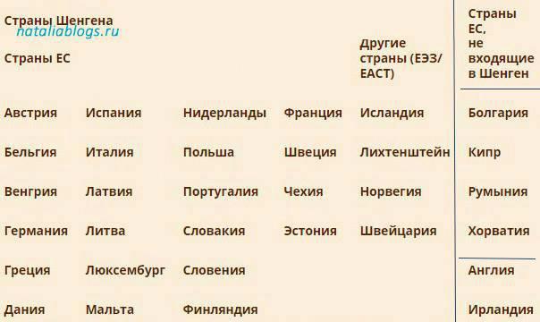 Шенгенская виза. Список стран 2018 для россиян/ Для посещения каких стран необходима Шенгенская виза