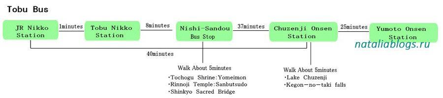 Маршрут автобуса от вокзала Никко к канатной дороге, озеру и водопаду